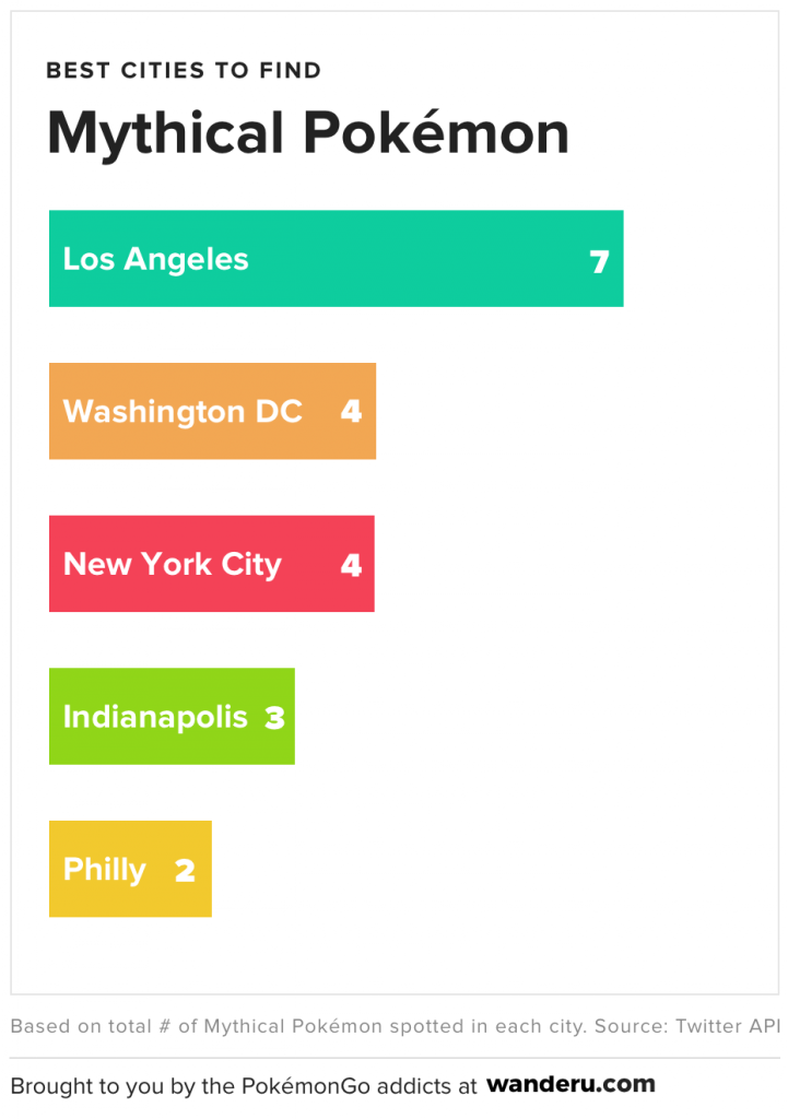 Best Cities to Catch the Rarest Pokémon in the U S  - Wanderu
