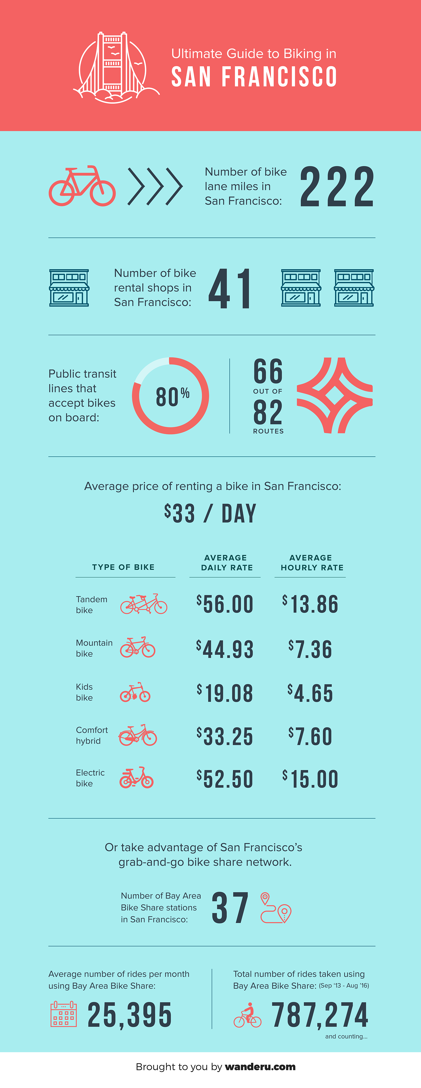 Your Ultimate Guide to Biking in San Francisco