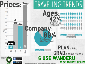 Traveling Trends: Ride a Bus & Save Money for Yourself and Your Friends!