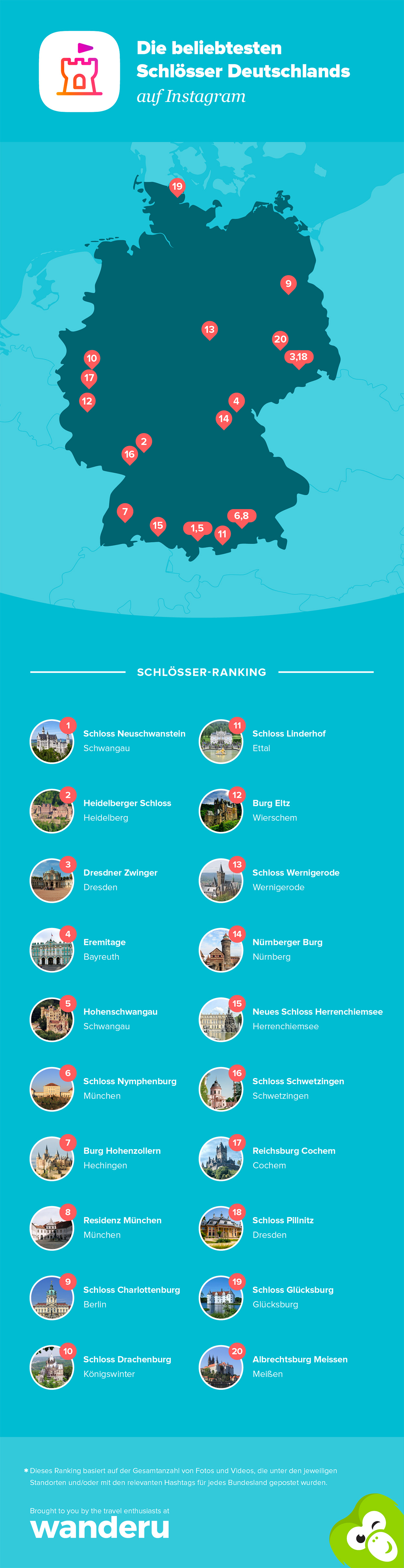 Ranking of the most instagrammed castles in Germany.