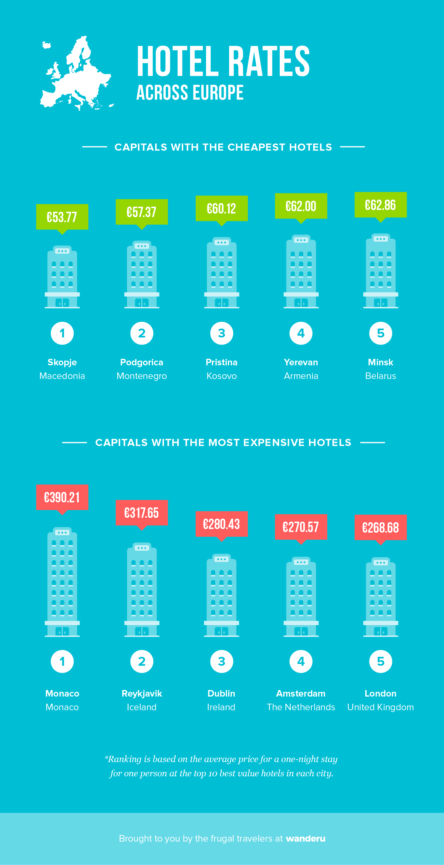 Hotels in Europe.