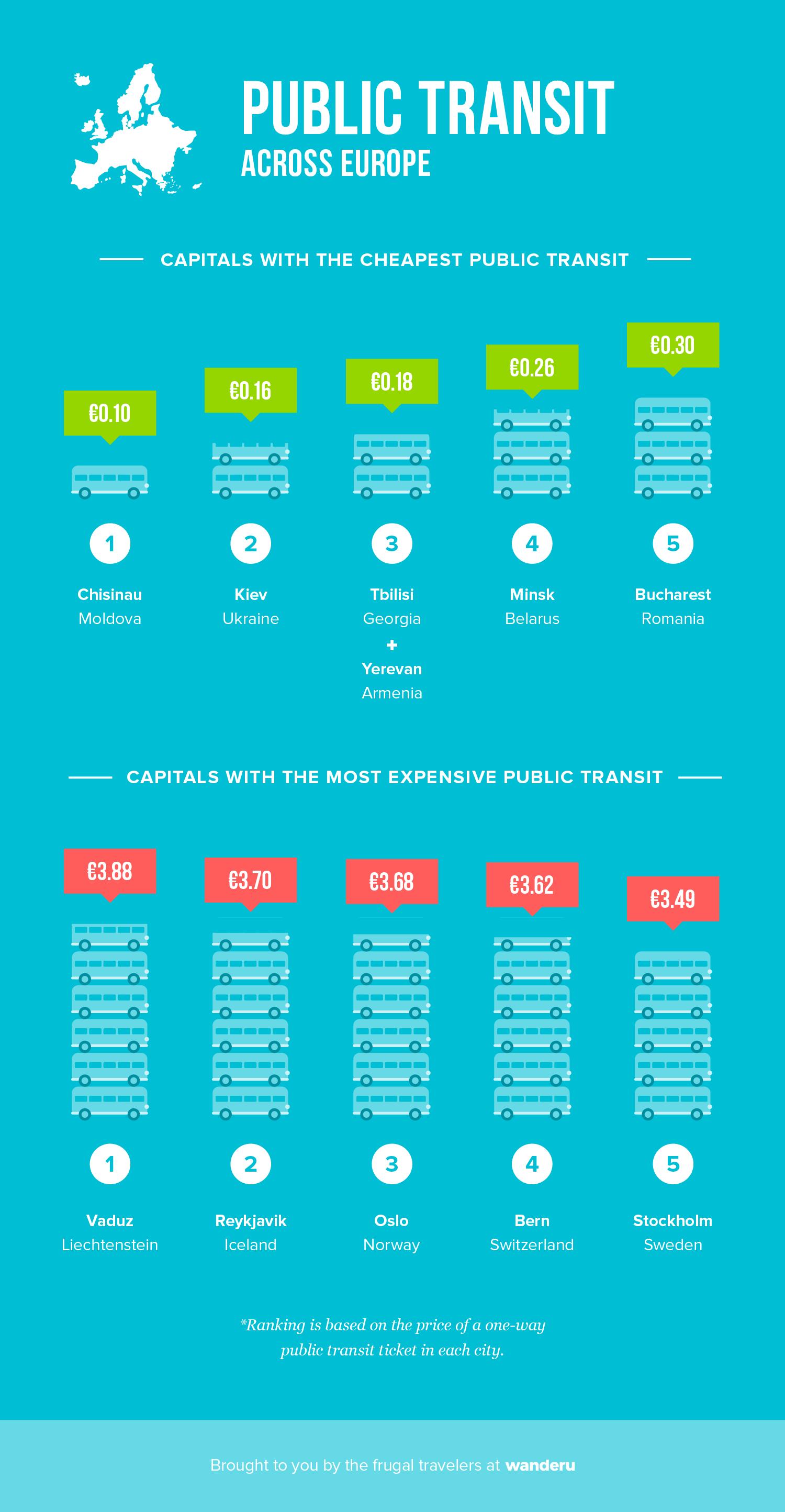 Public Transit in Europe.
