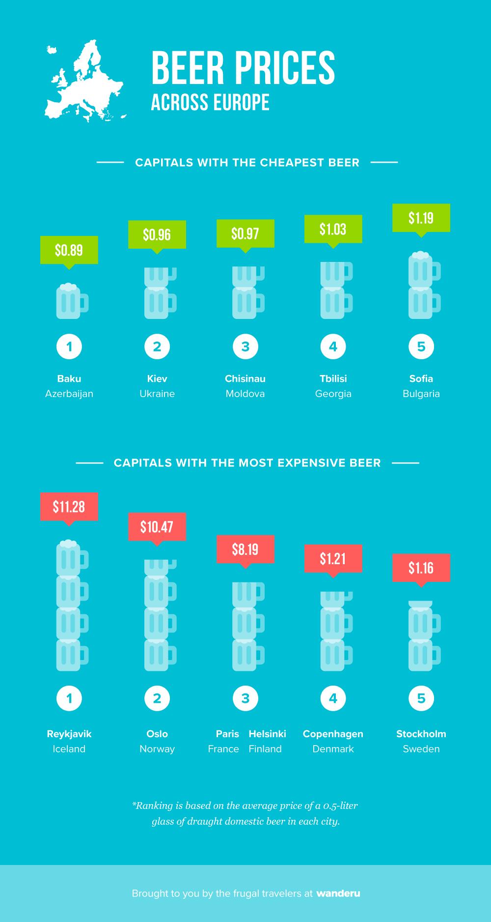Cost of beer across Europe.