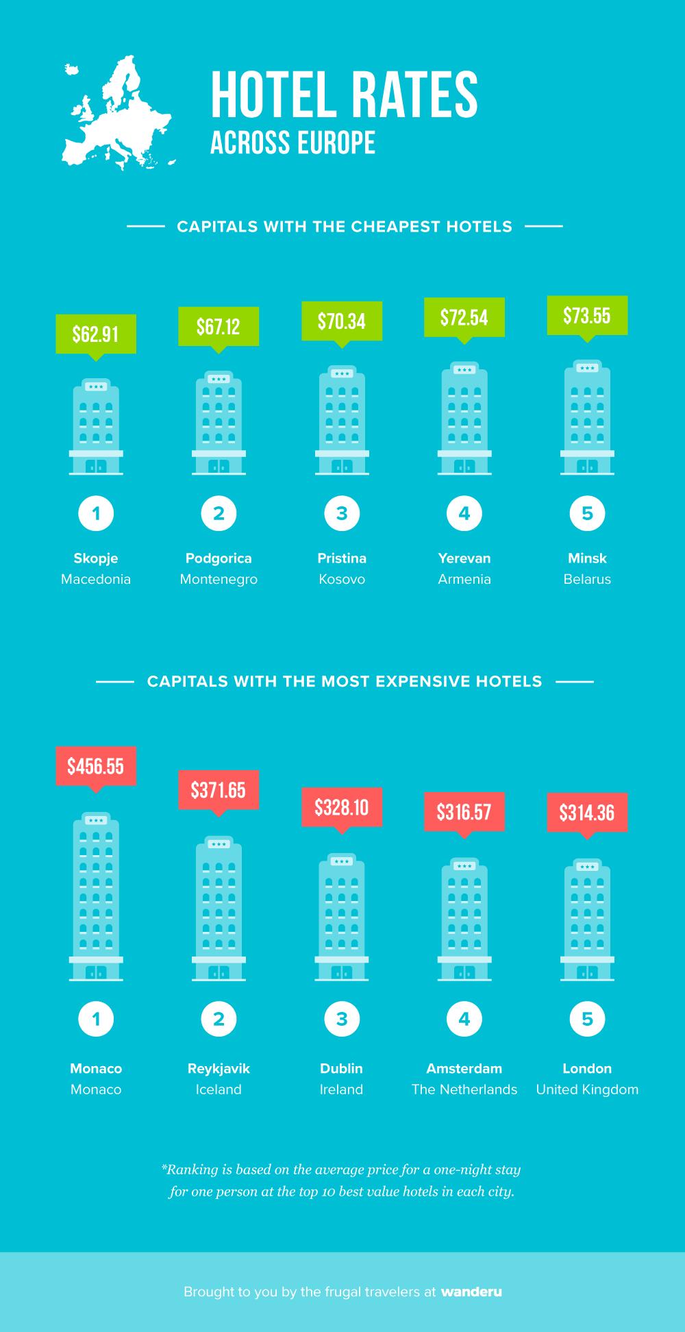 Hotel prices across Europe.