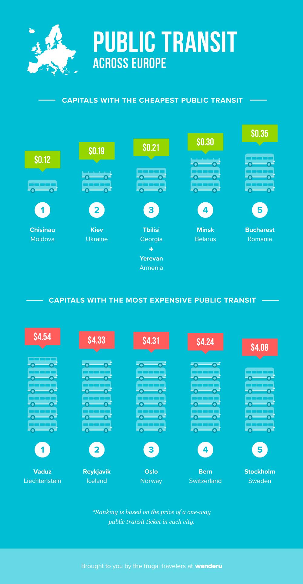 Public transit fares across Europe.