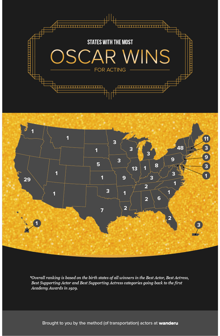 Map of U.S. showing the # of acting Oscar winners for every state.