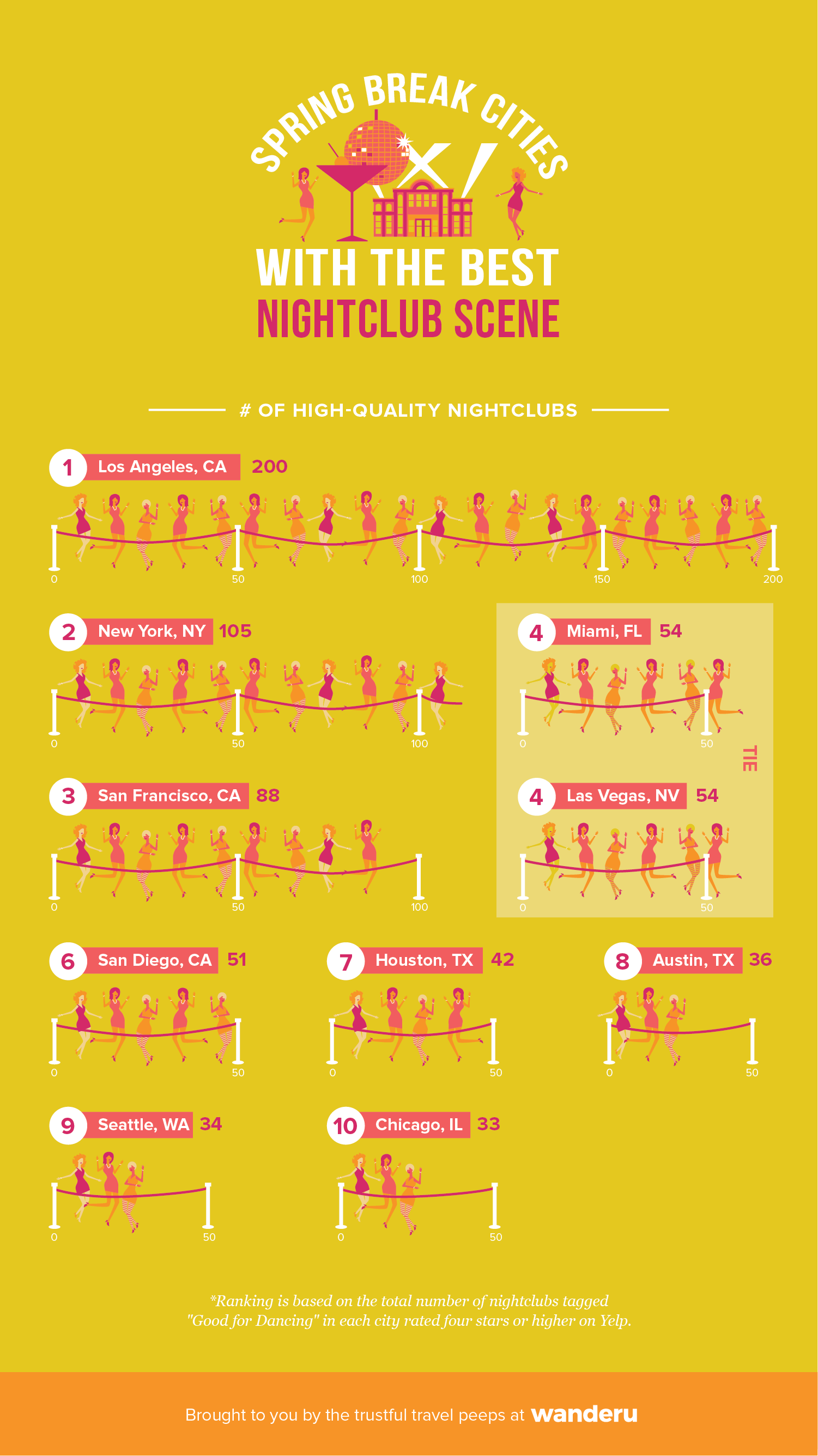 Infographic depicts the top 10 cities with the most high-quality (4 stars or higher on Yelp) nightclubs in the U.S.