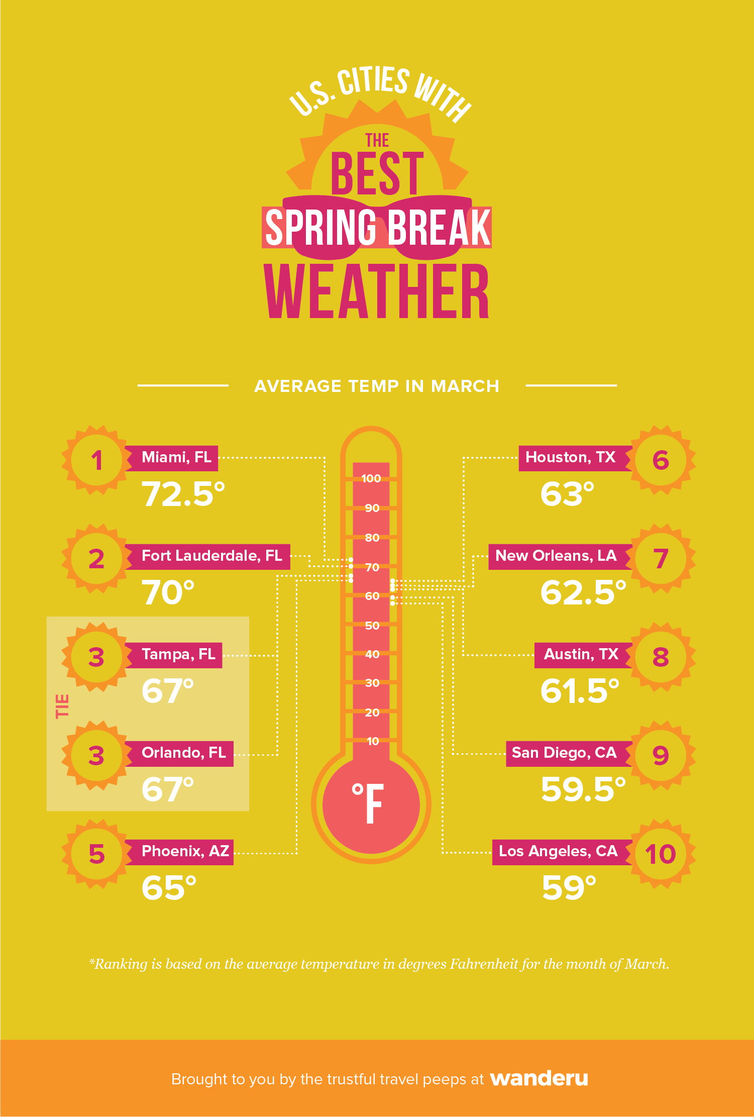 Infographic showing the top 10 spring break destinations with the warmest average temperature in March.