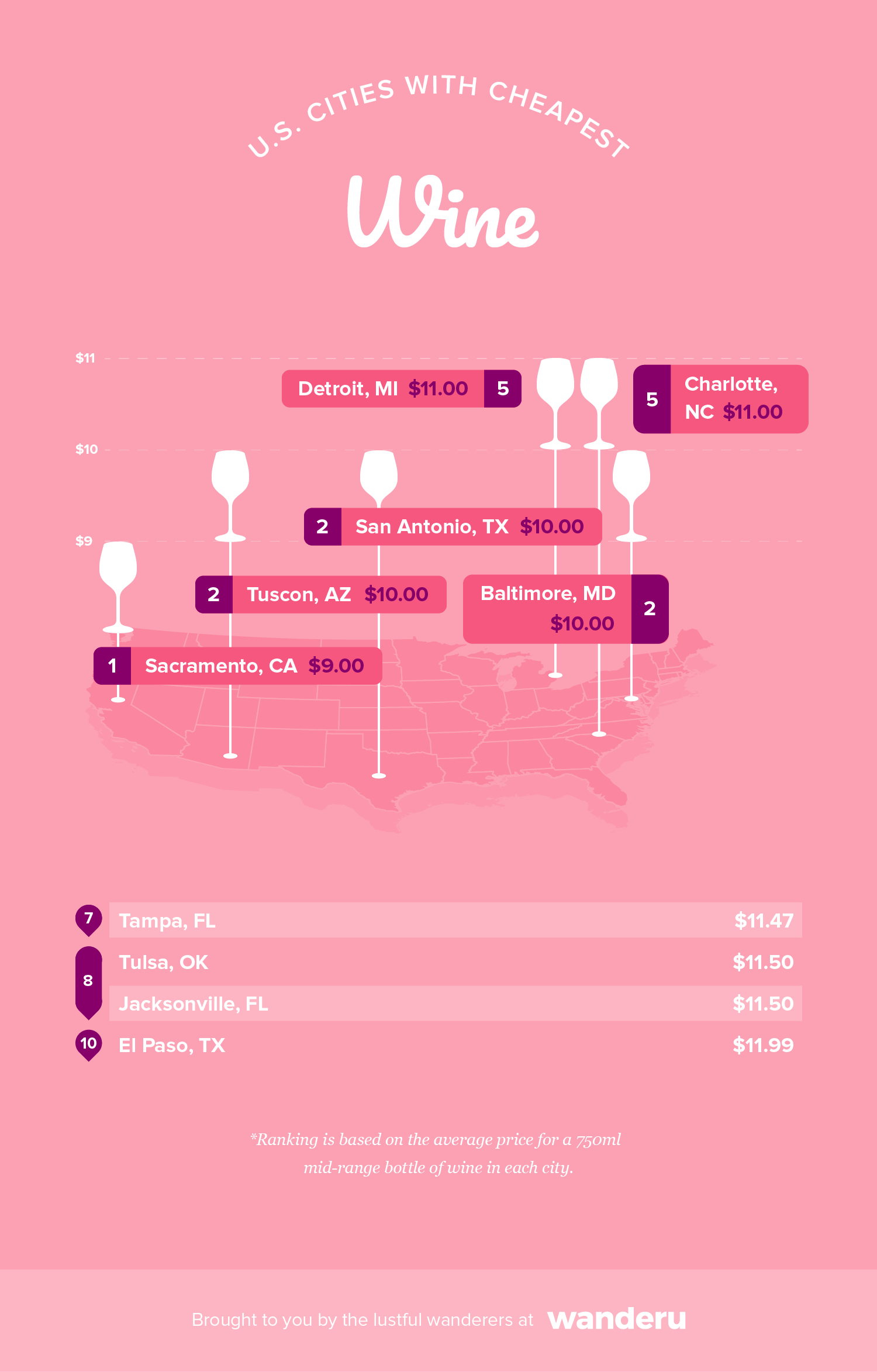 Graphic depicts the top 10 cities in a graph with the cheapest average bottle of wine.