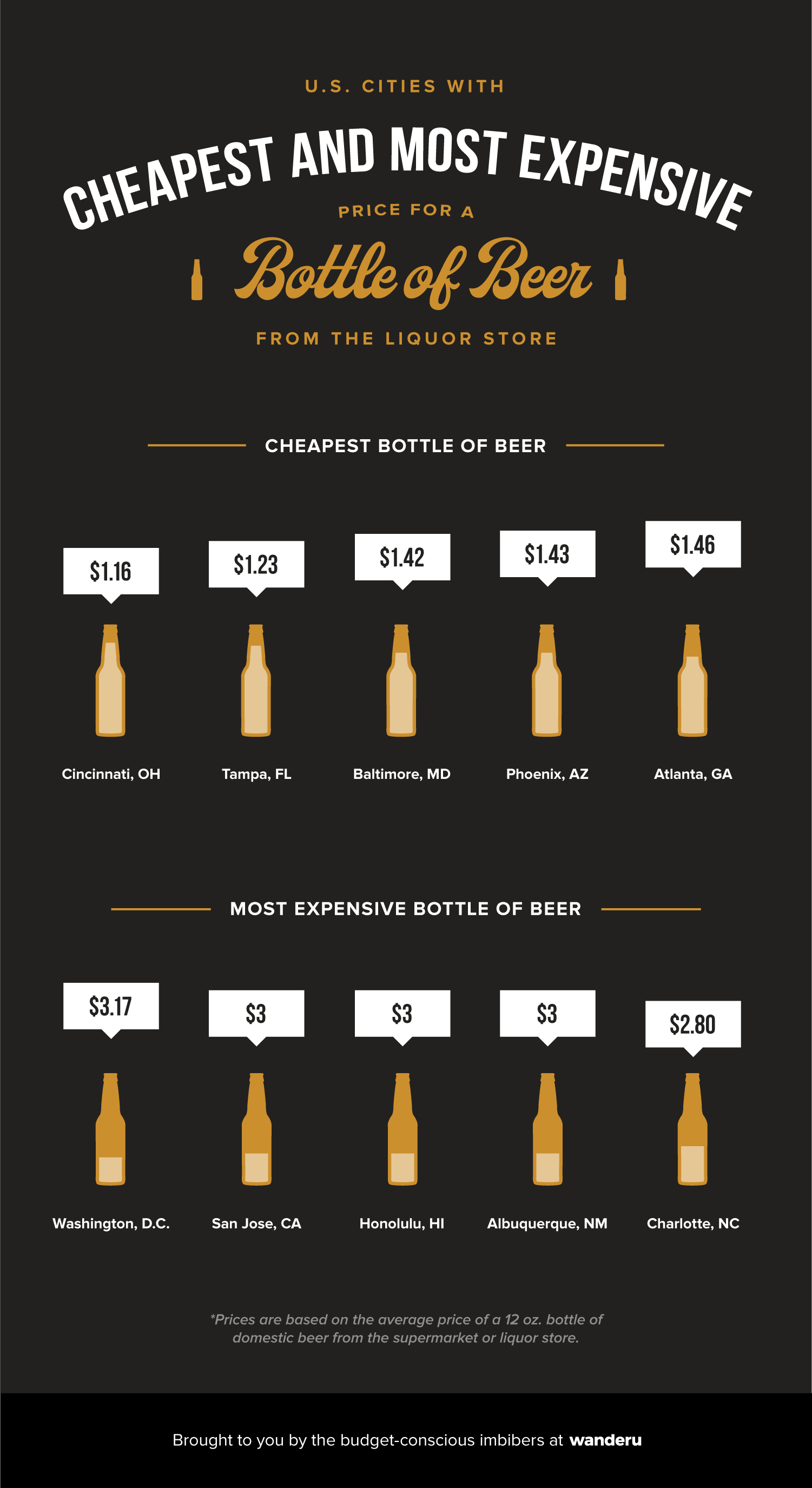 Infographic shows the 5 cheapest and 5 most expensive cities in which to buy a domestic bottle of beer at the store.