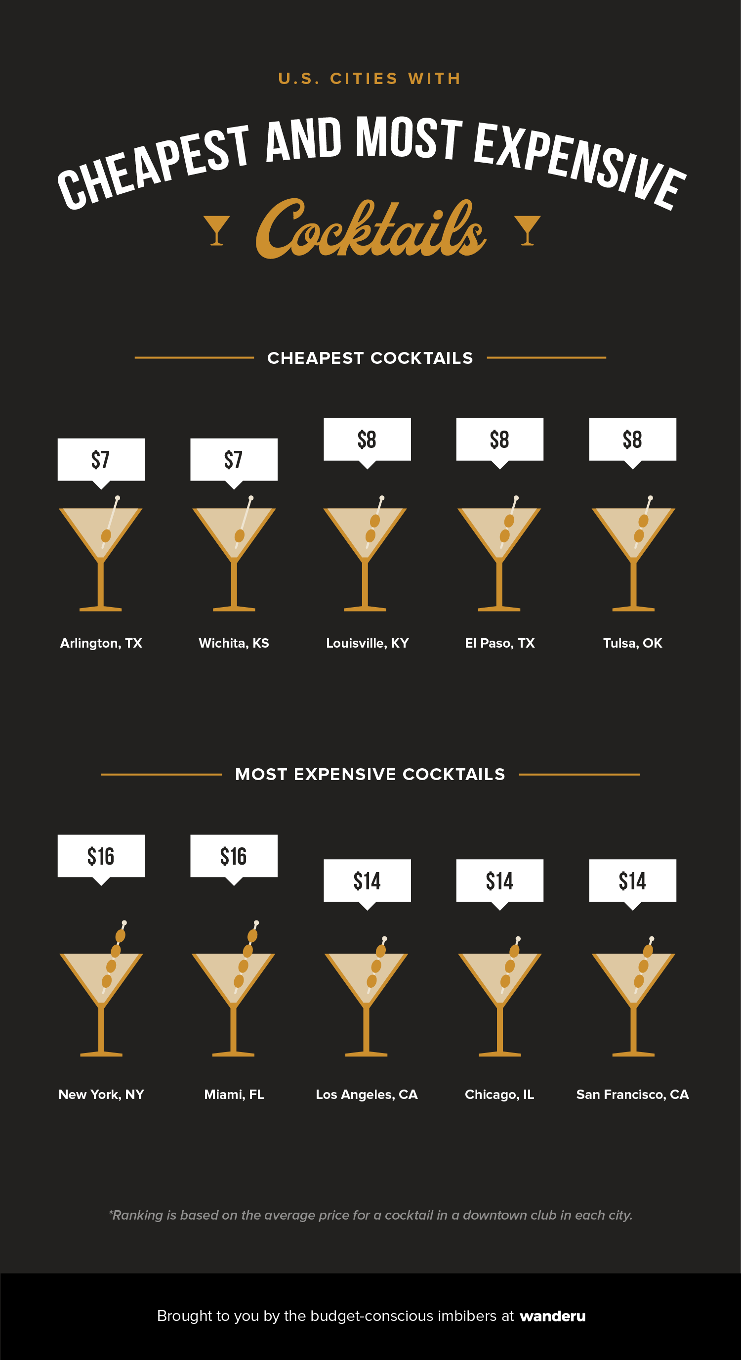 Infographic depicts the top 5 cheapest and top 5 most expensive cities in which to buy a cocktail.