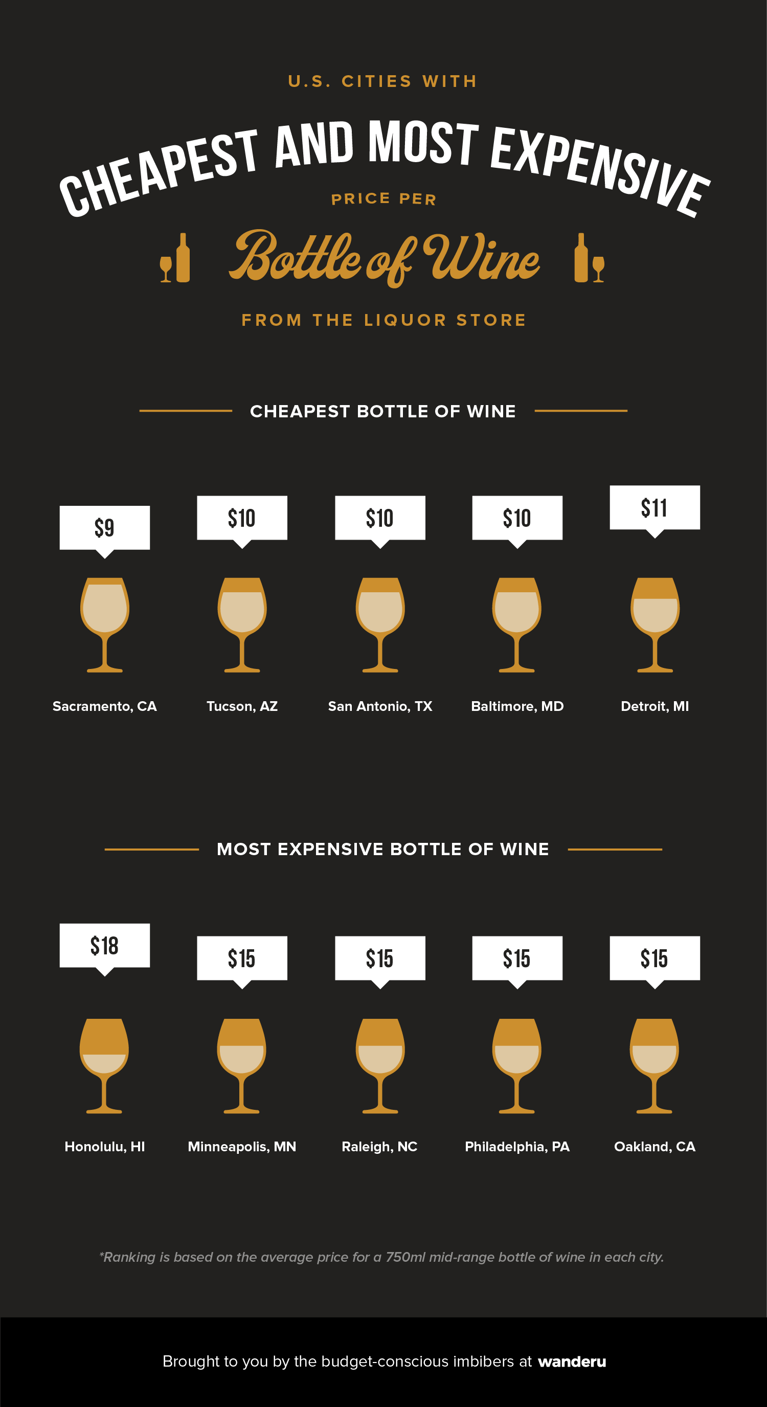 Infographic depicts the top 5 cheapest and top 5 most expensive cities in which to buy a bottle of wine.