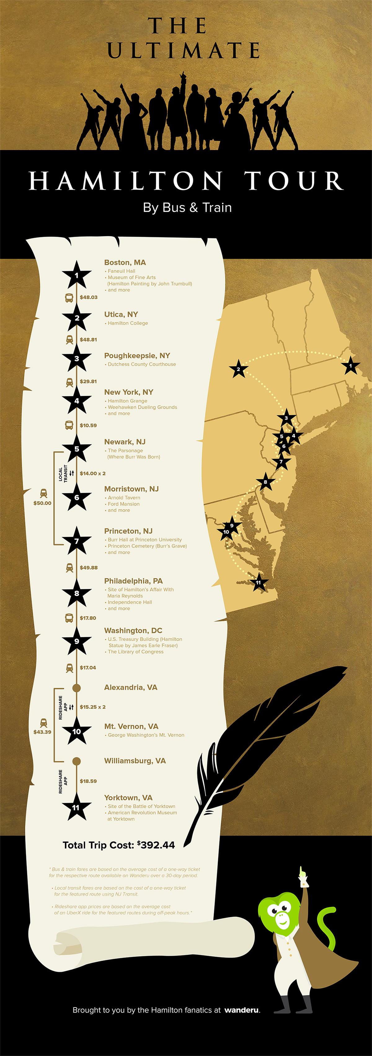 Hamilton Tour Itinerary