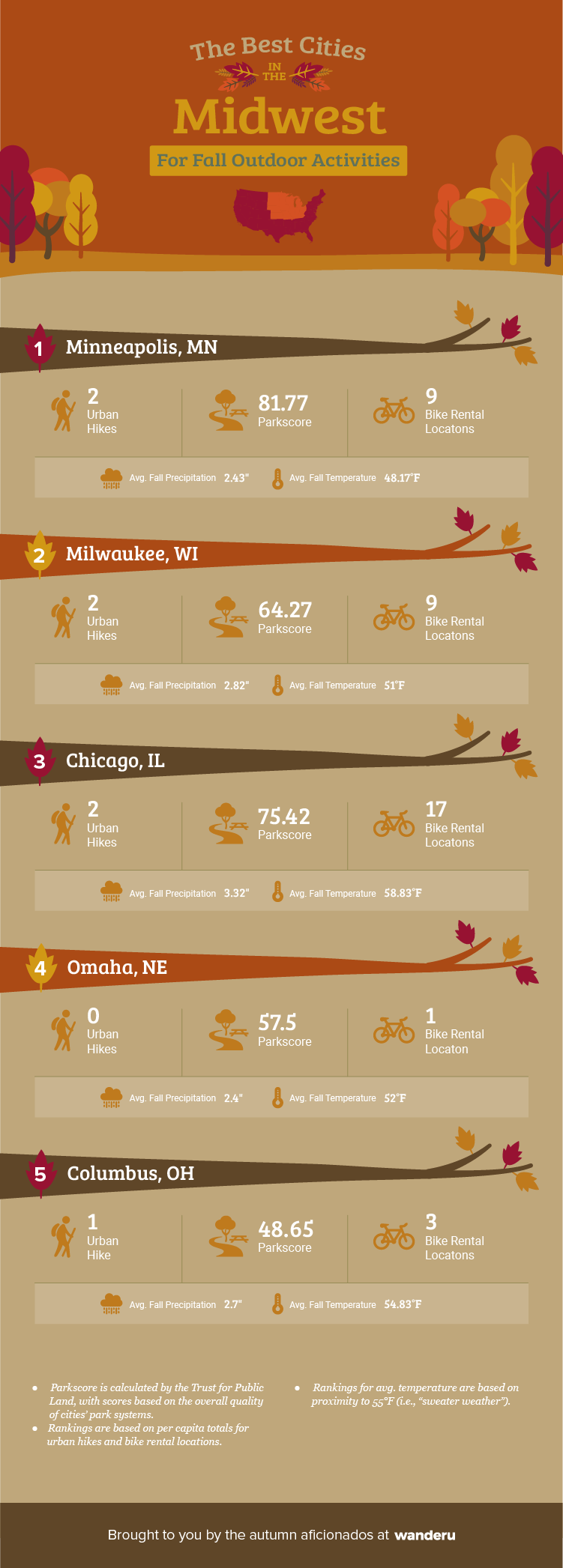 Ranking of the top five cities in the Midwest for outdoor activities.