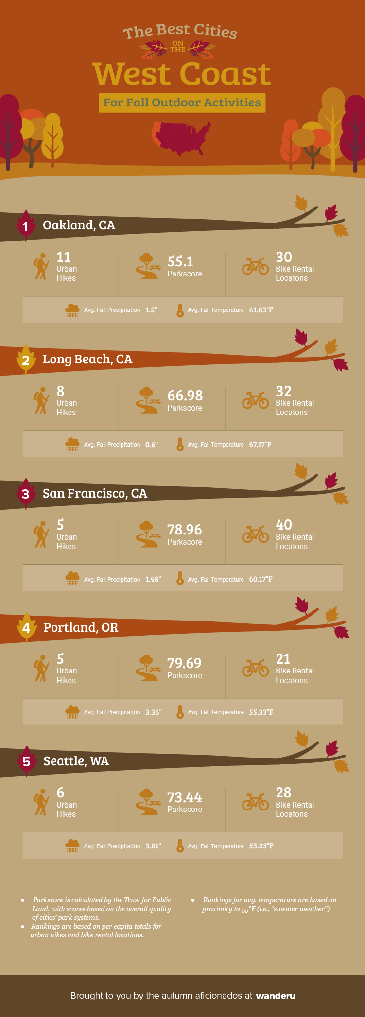 Ranking of the top five cities in the West Coast for outdoor activities.