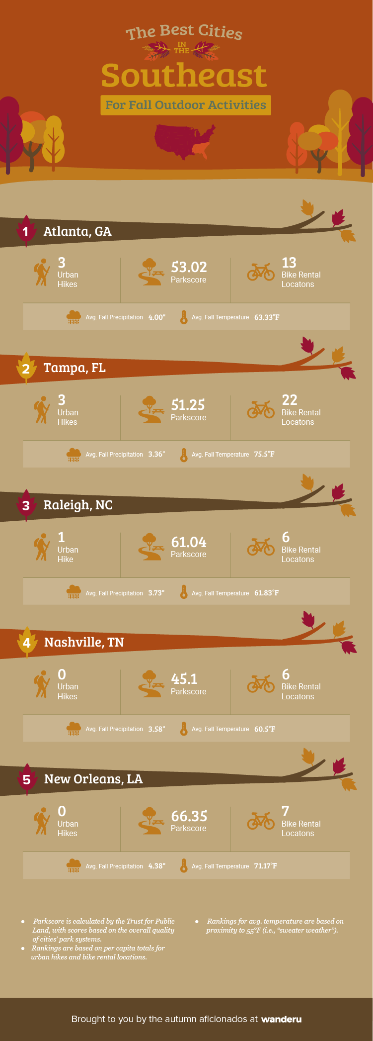 Ranking of the top five cities in the Southeast for outdoor activities.