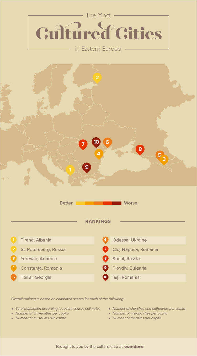 Infographic of the most cultured cities in Eastern Europe.