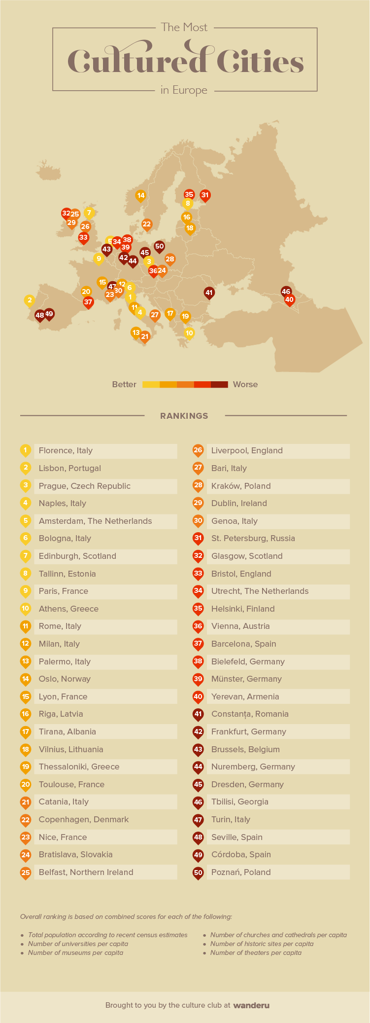 Infographic showing the 50 most cultured cities in Europe