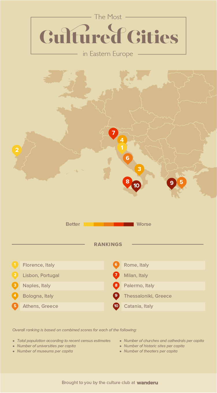 Infographic of the most cultured cities in Southern Europe.