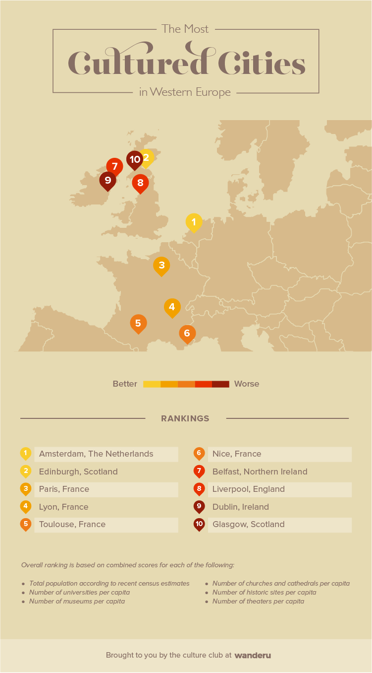 Infographic featuring the most cultured cities in Western Europe.